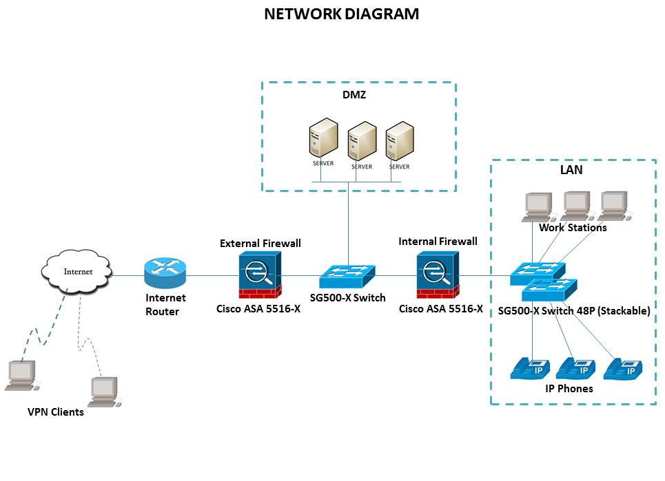 Back To Back Cisco Asa Firewall  Internal And External