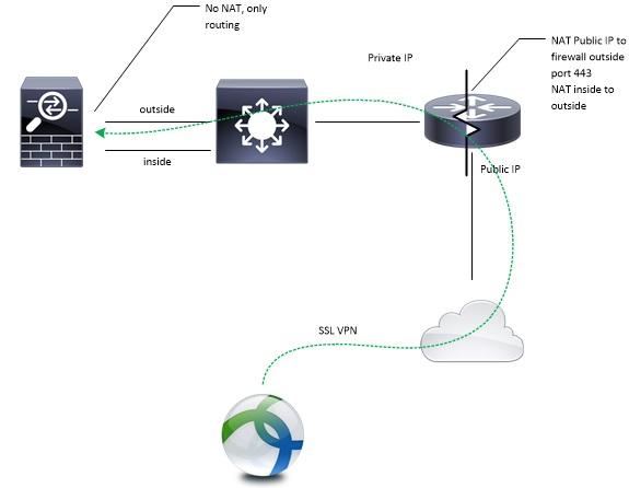 SSL VPN on ASA Behind a Router - Cisco Community