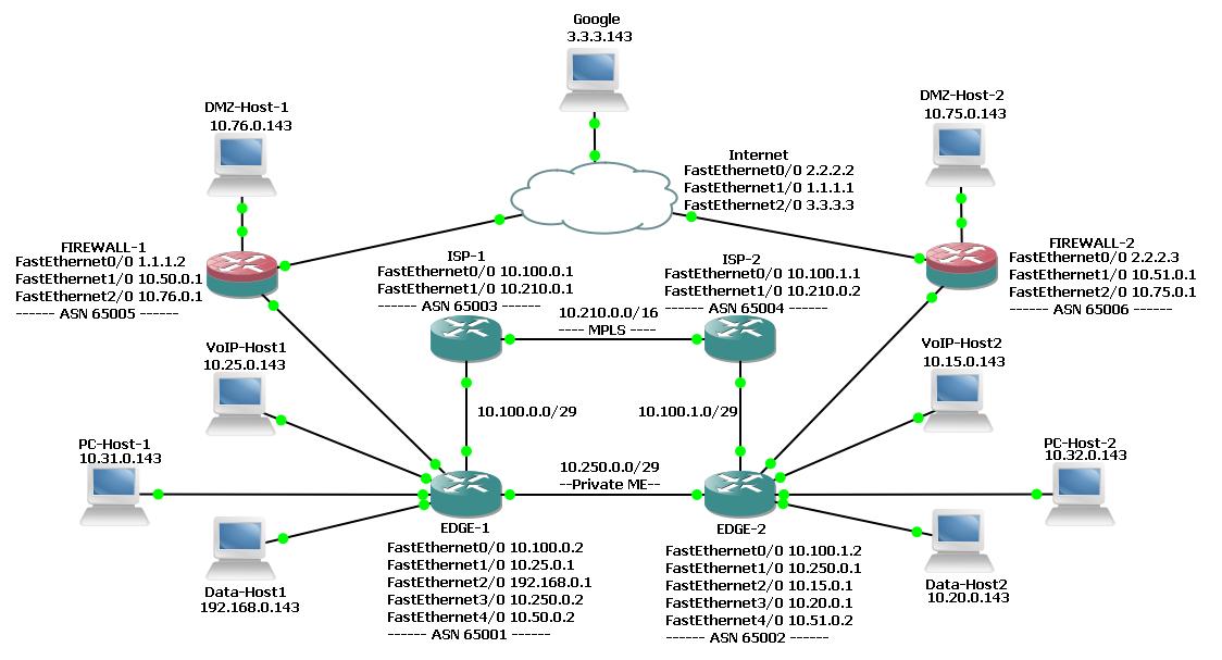 Solved: BGP route failover and failback to loca    - Cisco Community