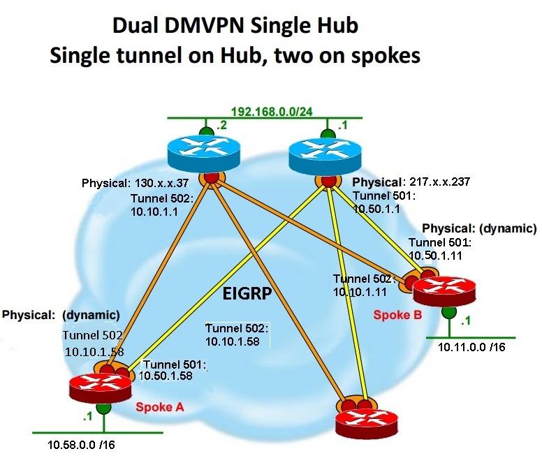 DMVPN Phase1