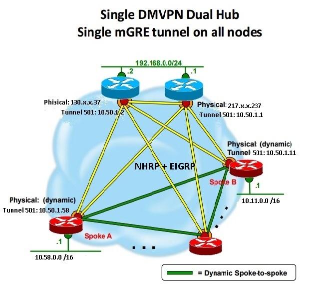 DMVPN Phase3
