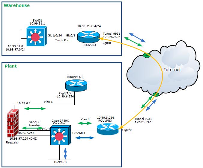 Solved: DMZ VLAN over VPN - Cisco Community