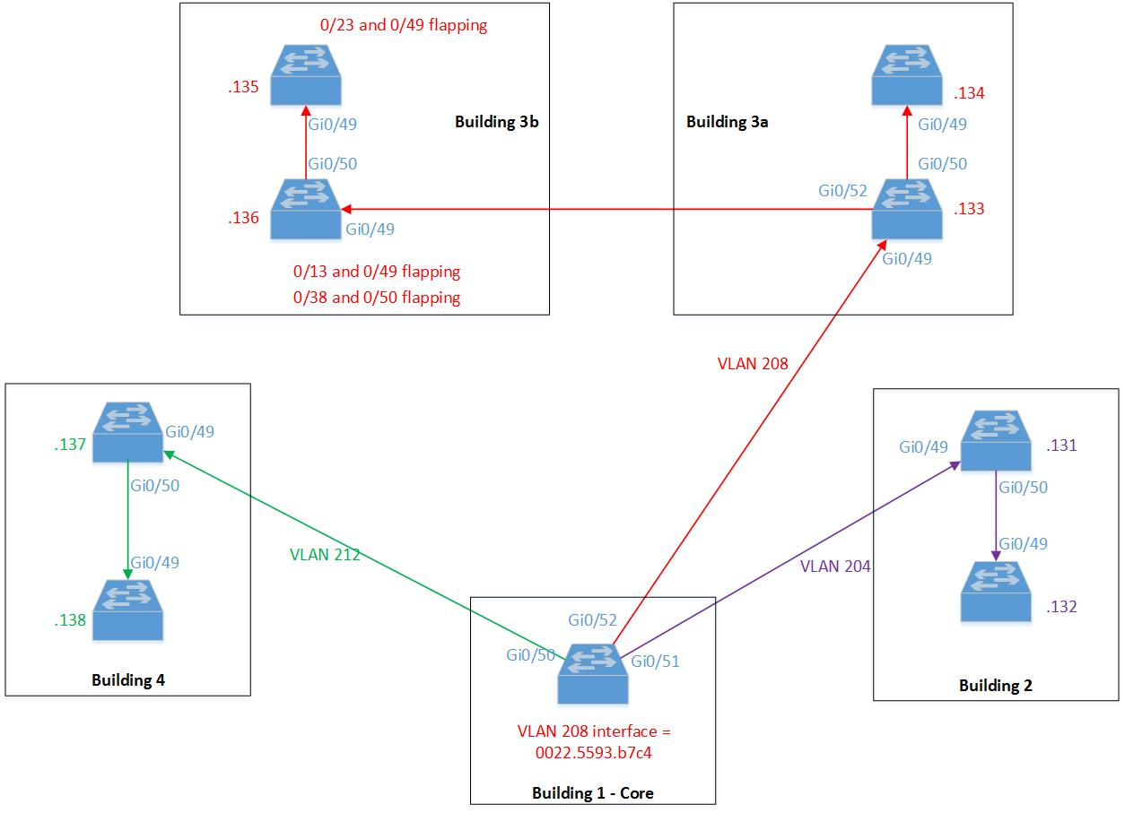 Please Help Me Solve This Mac Flappin Cisco Community Dormitory Security Wiring Diagram