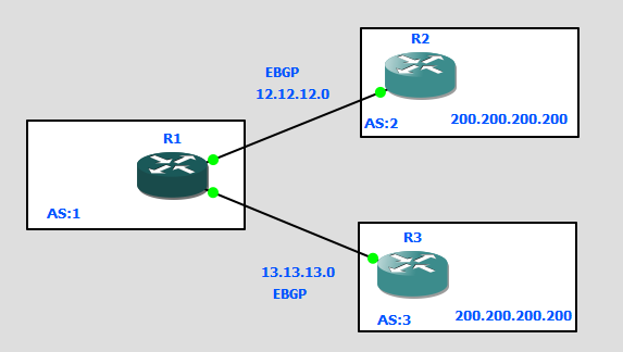 Solved: BGP best path not selecting oldest rout    - Cisco