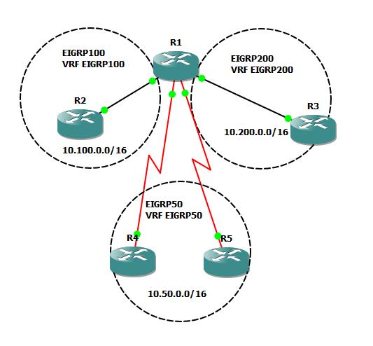 EIGRP Topology