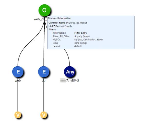 Solved: VMM problem: VM's can't communicate bet    - Cisco Community