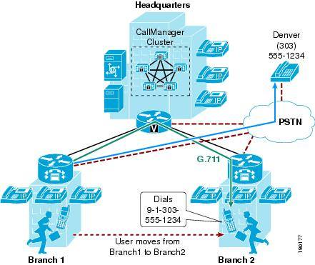 Configuring Extension Mobility on CUCM     - Cisco Community