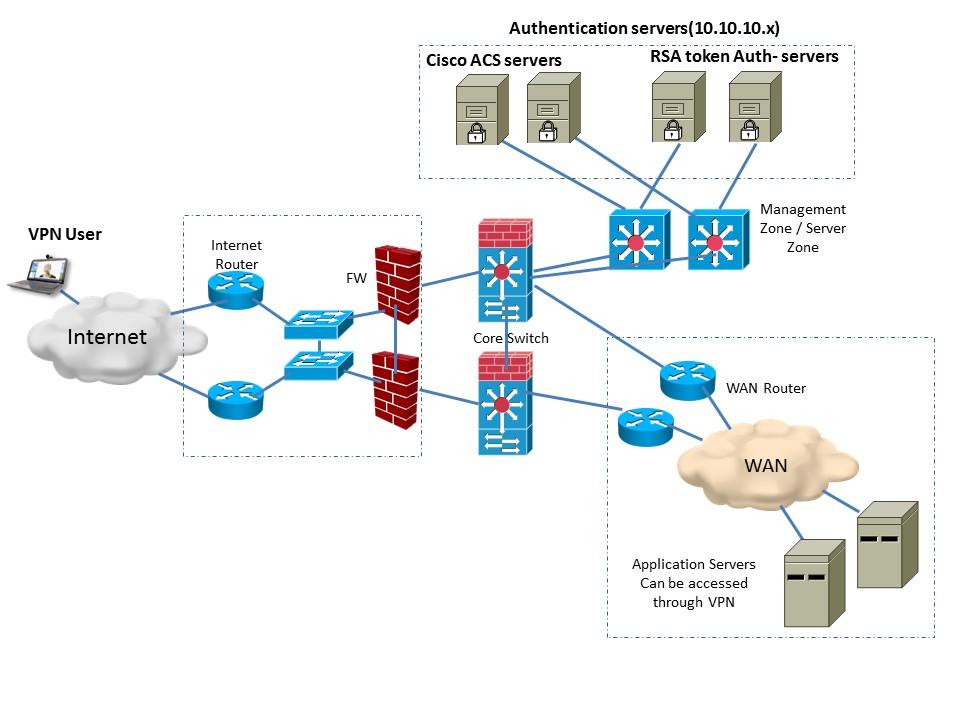 cisco asa network diagram with    cisco       asa    5545 ipv6 ssl vpn query    cisco    community     cisco       asa    5545 ipv6 ssl vpn query    cisco    community