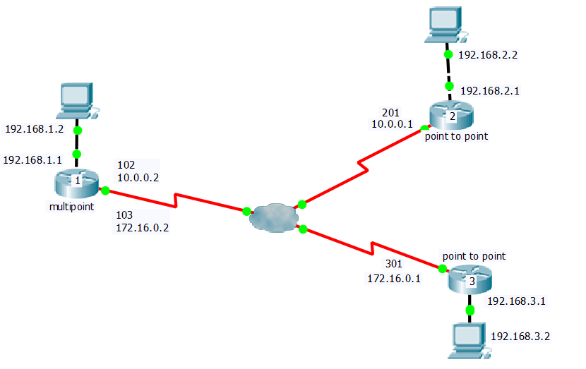 Solved: frame relay and OSPF networks - Cisco Community