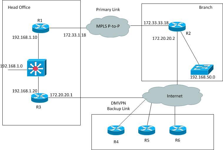 Solved: DMVPN as Failover to MPLS VPN - Cisco Community