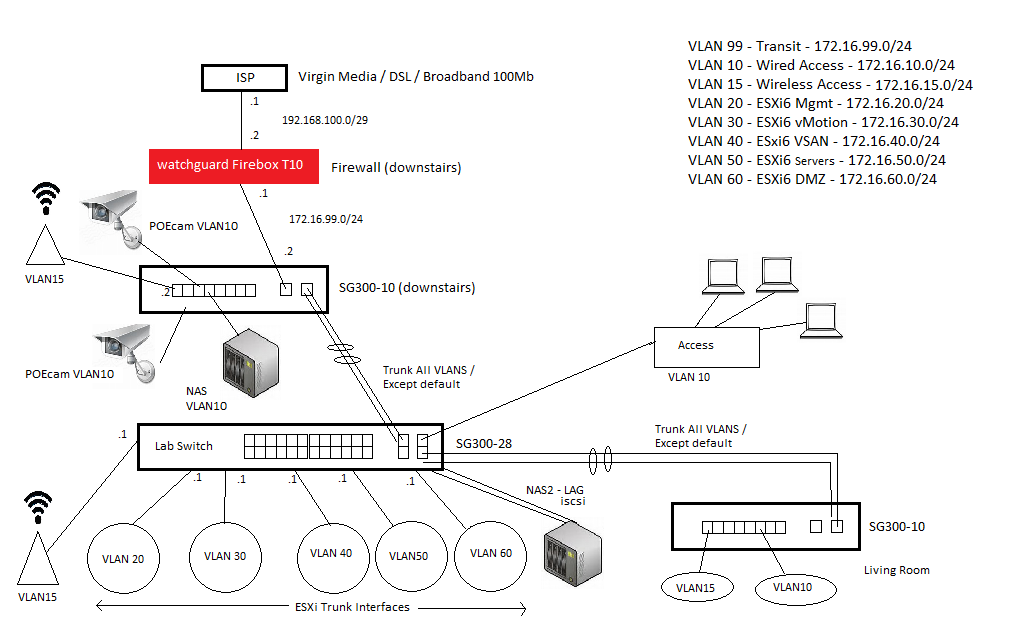 Solved: help with SG300-28 and 2 x SG300-10 for... - Cisco Community