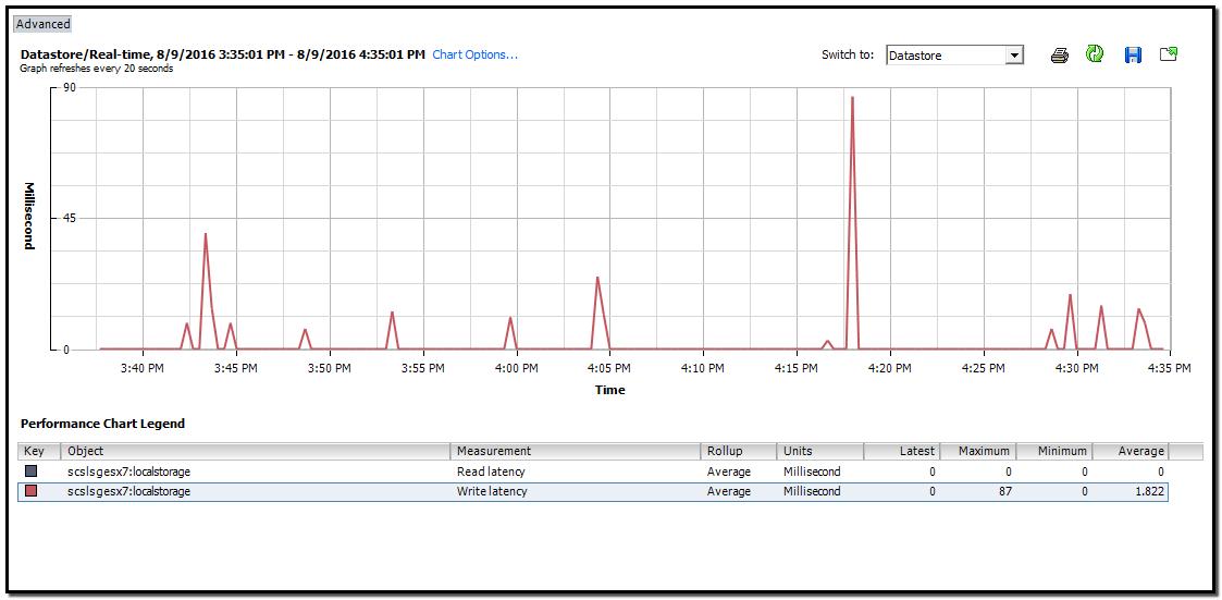 C240 RAID 5 high disk / datastore laten    - Cisco Community