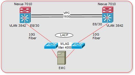 vPC Etherchannel between Nexus and Aris    - Cisco Community