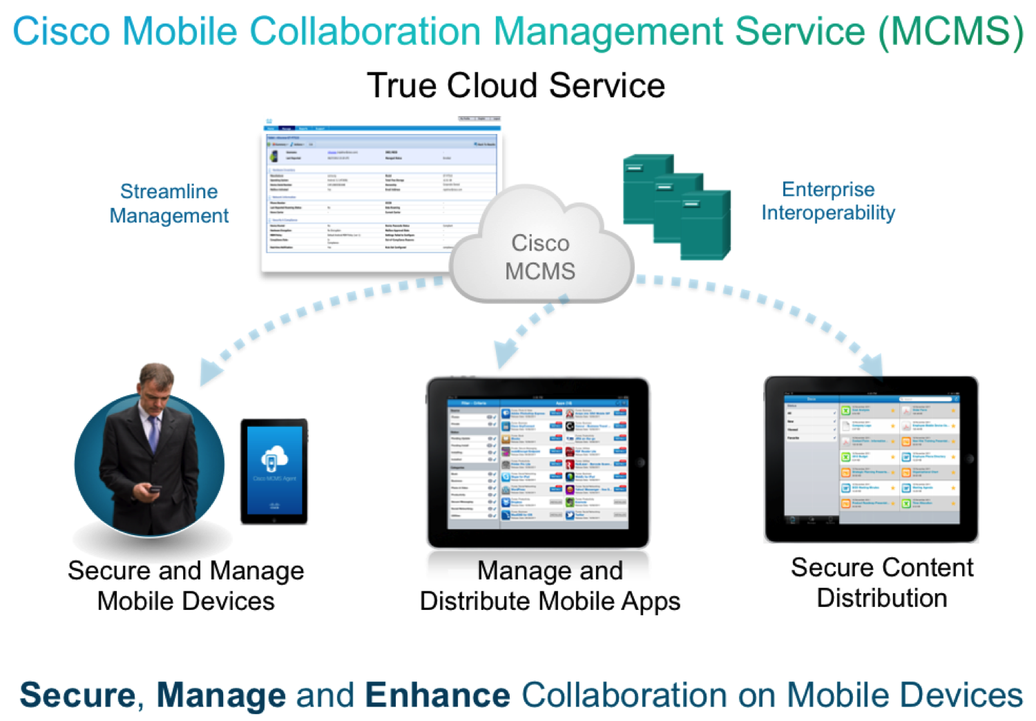 Welcome to Cisco Mobile Collaboration Services Support Community