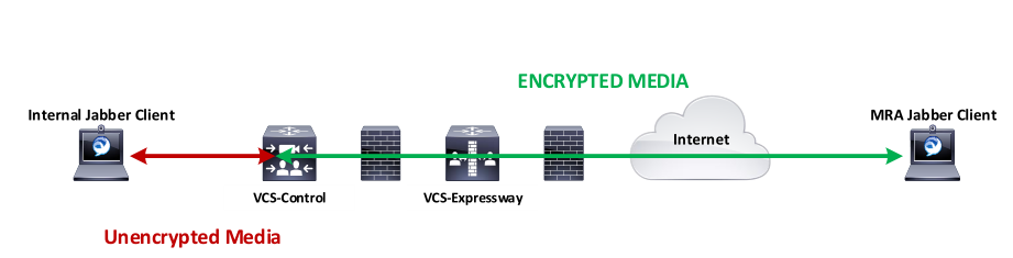 Jabber client - encryption of VCS Expressway with MRA - eehelp com