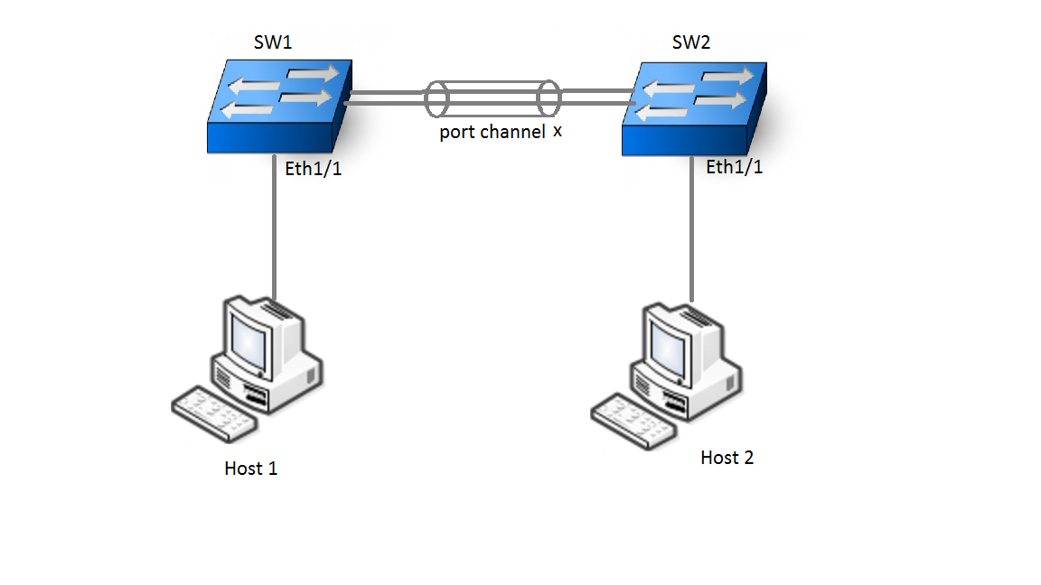 Solved: Multicast traffic stops flowing after s    - Cisco