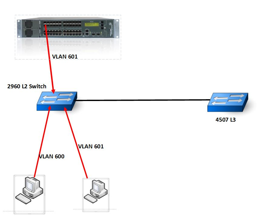 Multicast Over Vlans - Not Working - Cisco Community