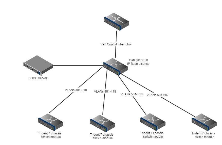 Amazing Network Switch Diagram Images - Everything You Need to Know ...