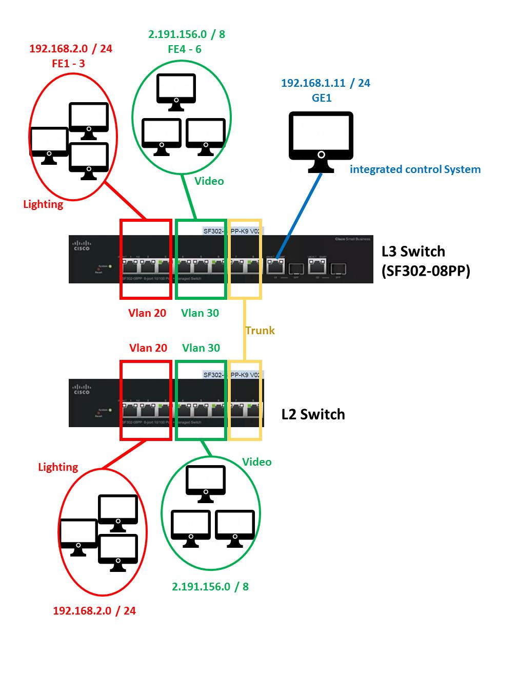Intervlan network_system