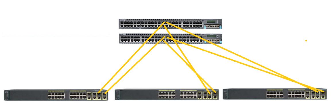 Solved: Stacking and Uplinks Problem Juniper ex    - Cisco