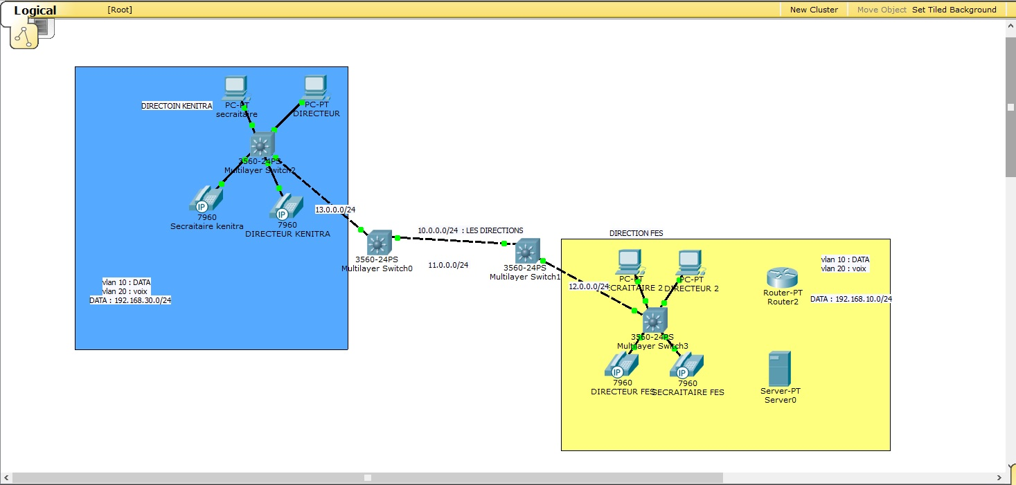 Tracer Cisco Packet 6 How To Connect 3 Multilayer Switches Switch 3560g And Do Routing Lan Switching