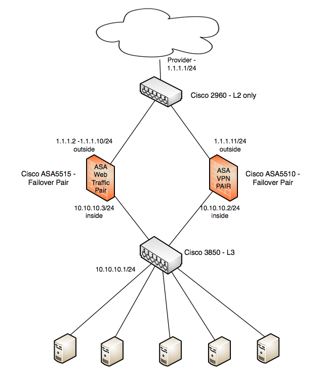 ASA Interface Hang Fixed by Clearing AR    - Cisco Community