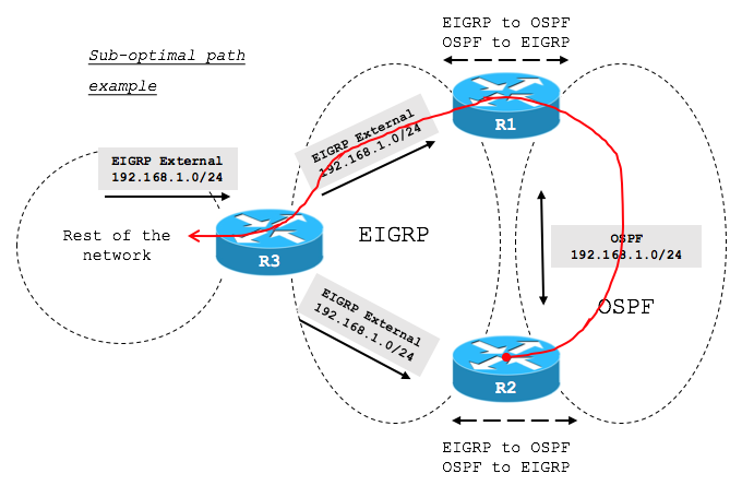 solved ask the expert how to configure and tr cisco communityanother possibility is that, for some reason, r1 or r2 calculates the path towards the 192 168 1 0 24 network via one of the routers doing the