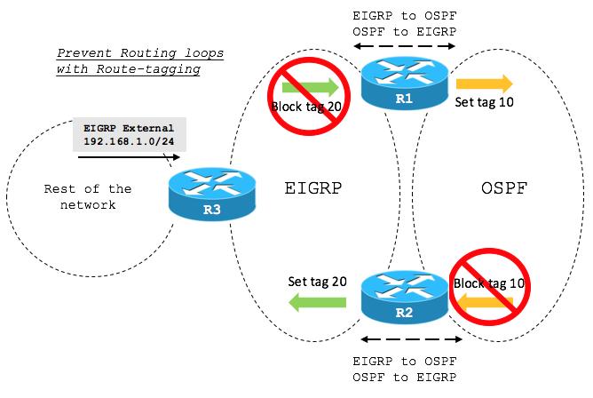 solved ask the expert how to configure and tr cisco community rh community cisco com