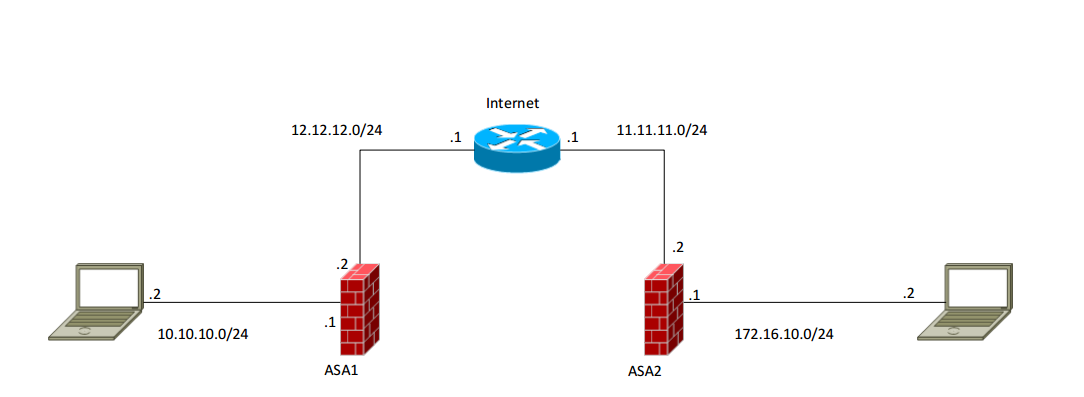 Troubleshooting Site to Site VPN Implem    - Cisco Community