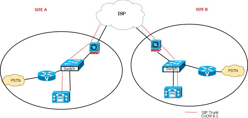 Sip Trunk Between Two ASA´s - Cisco Community