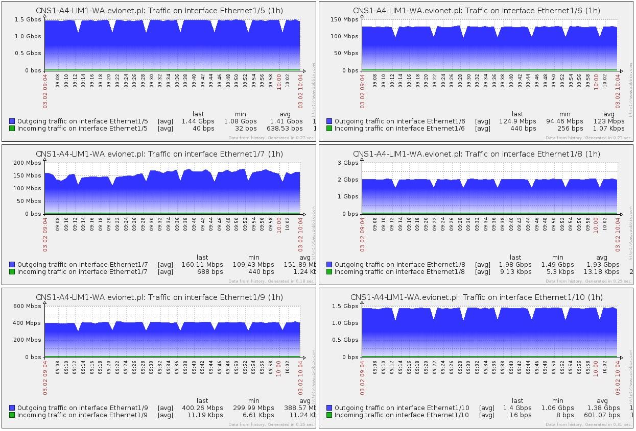 Using SNMP to monitor Cisco Nexus 5000 - eehelp com