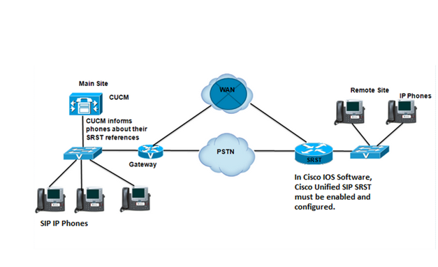How to implement Cisco Unified SIP SRS    - Cisco Community