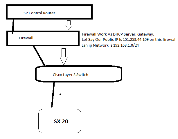 Cisco Telepresence Sx20 And Touch 8 Con Uration After Paired. Wiring. Cisco Sx20 Codec Wiring Diagram At Scoala.co