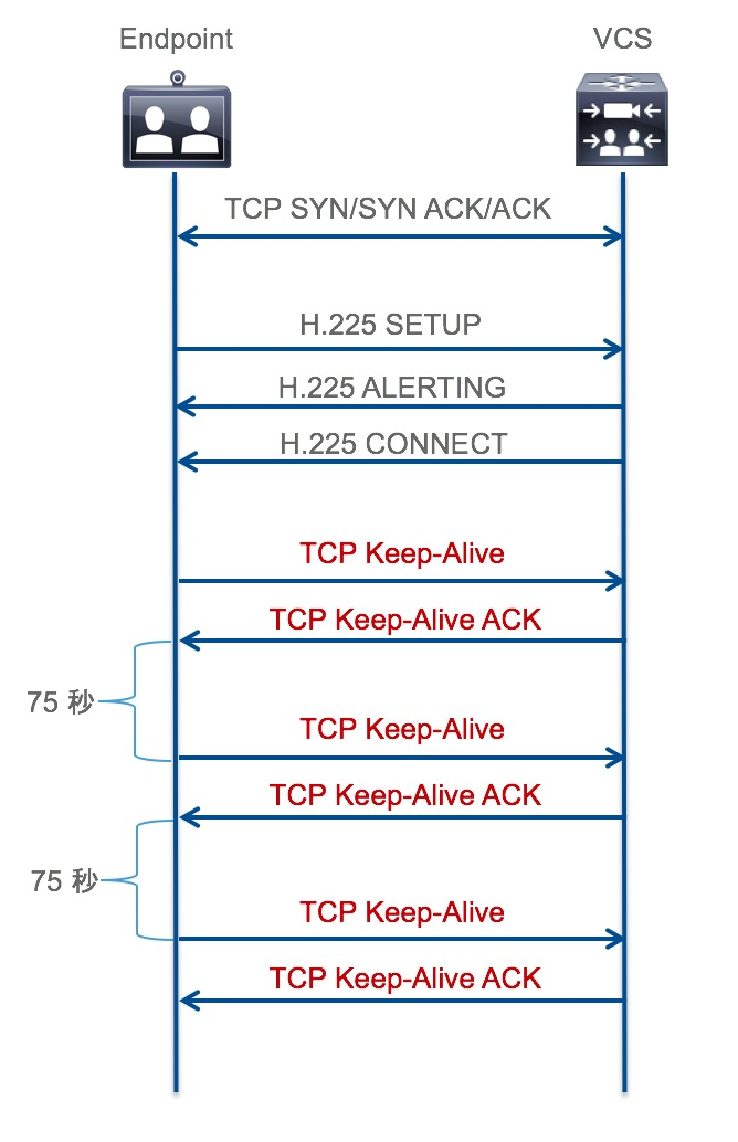 TCP Keep Alive