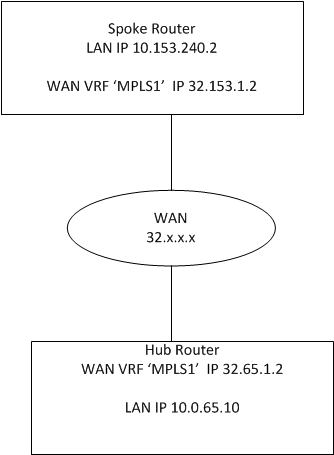 Trouble with FlexVPN IKEV2 FVRF configu    - Cisco Community