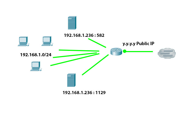 Solved: Does it Possible? Double non standard-p    - Cisco Community