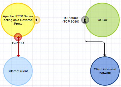 Enable HTTPS for UCCX HTTP applications    - Cisco Community