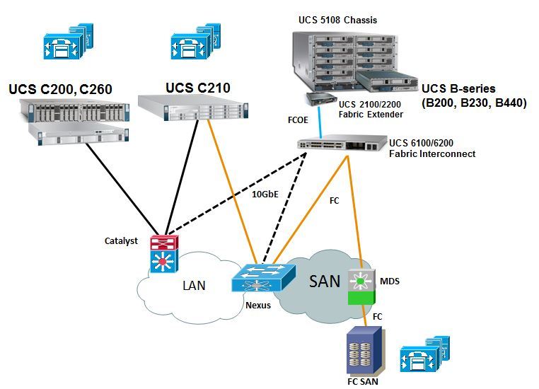 understanding ucs b series qos for uc applications unified ucs architecture