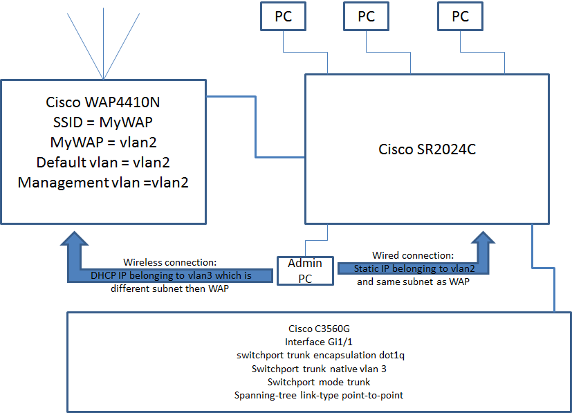 Solved: Passing vlan across unmanaged switch - Cisco Community
