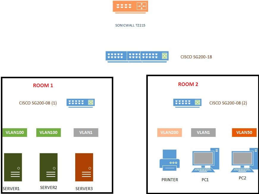 Connect 2 switches SG200-26 with two VLANS separated