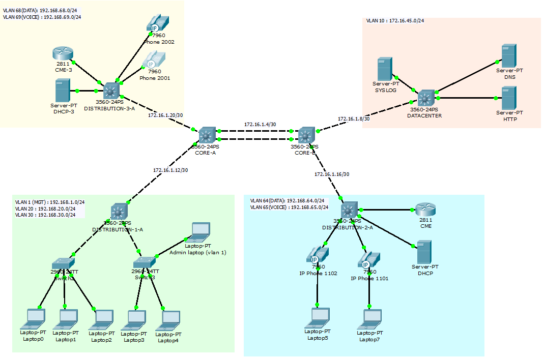packet tracer voip cisco community