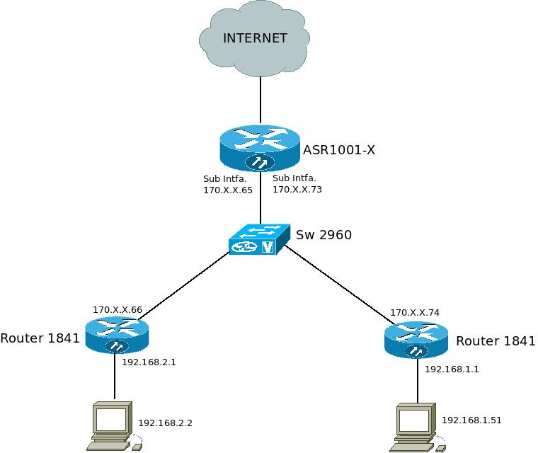 Vpn cisco 1841