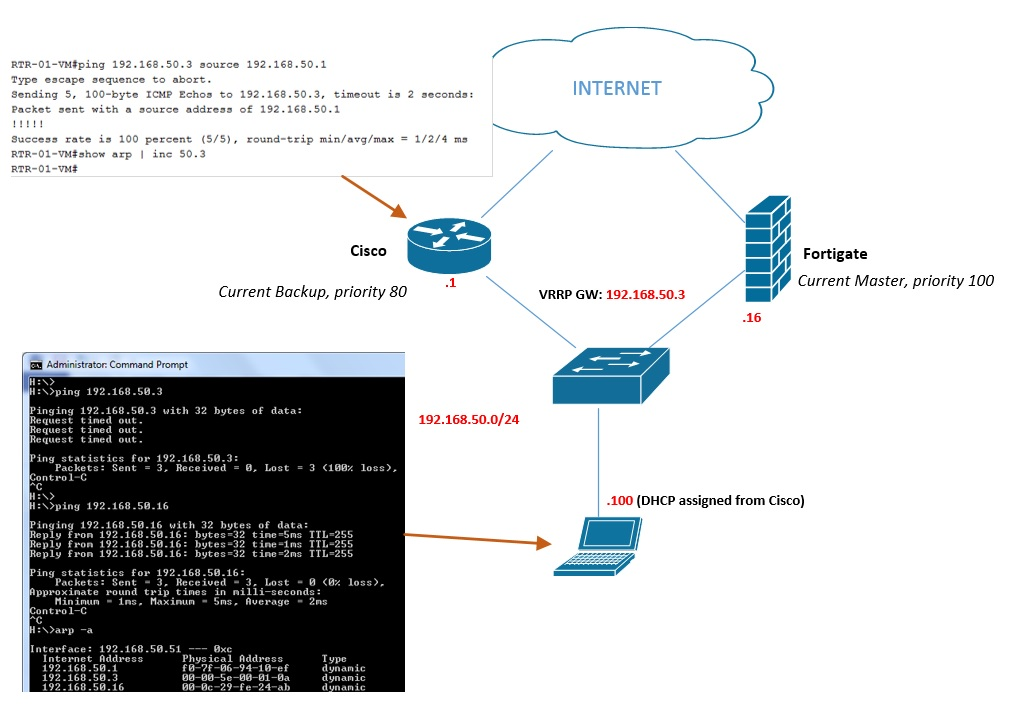 Successful ping to VIP but no arp entry    - Cisco Community