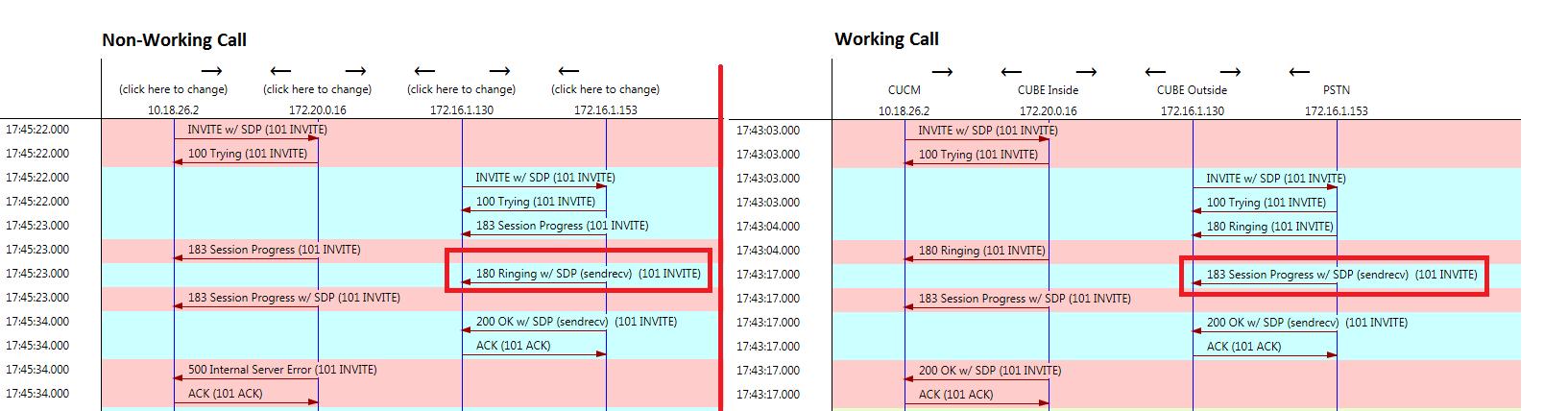 Solved: cucm --sip-- cube --sip ---pstn S    - Cisco Community