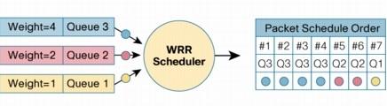WRR Scheduling イメージ図