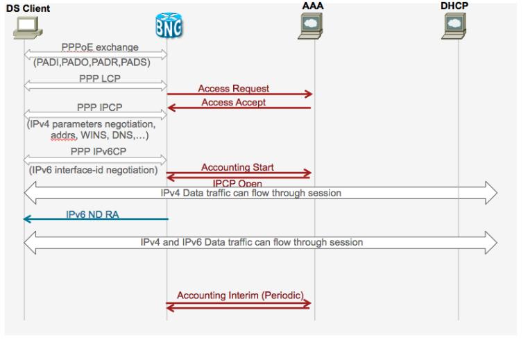 Cisco vdsl2 ipoe example