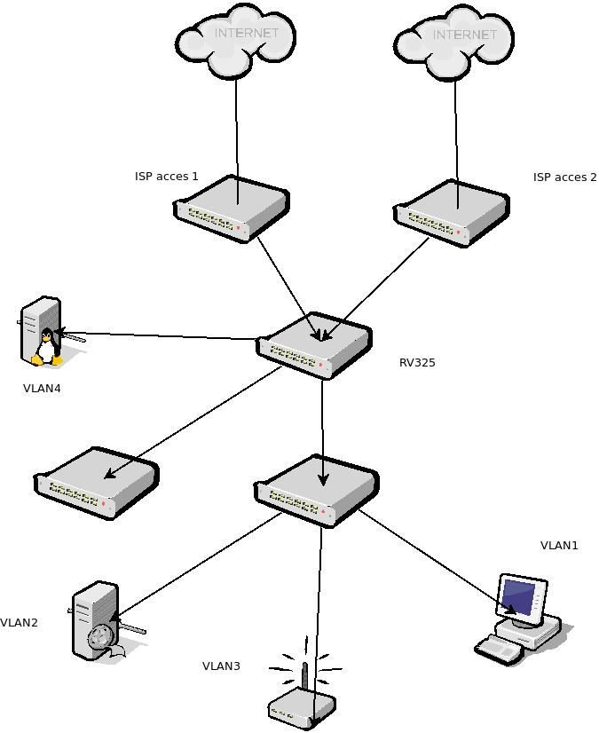 Wifi Hotspots further Horizon With View in addition Architecture Blueprints For Achieving High Availability In Aws in addition Secure Access To Vdi Solutions additionally What Is A Vpn. on vpn diagram