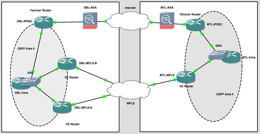 how to create ipsec tunnel cisco configuration
