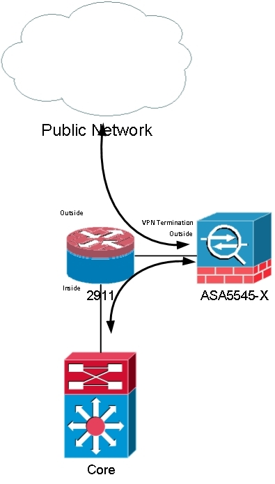 AnyConnect Configuration - eehelp com