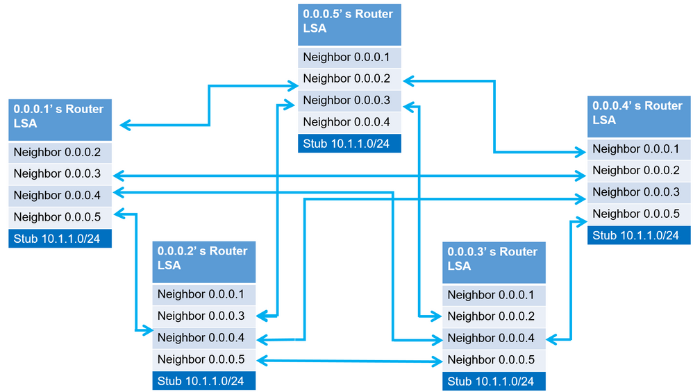 OSPF Without DR.PNG